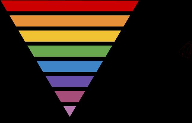 640px-Taxonomic_Rank_Graph.png